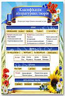 """Стенд """"Класифікація літературних творів""""в кабінет УКРАЇНСЬКОЇ МОВИ"""