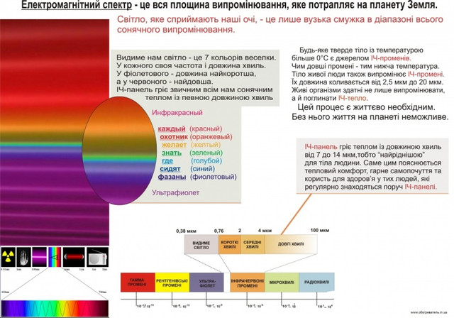 Электромагнитный спектр инфракрасной панели