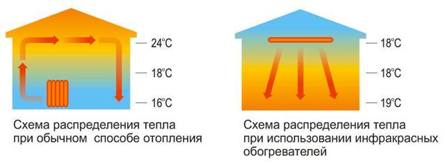 Схема распределения инфракрасного тепла