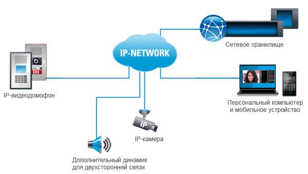 Принцип работы ip видеодомофона