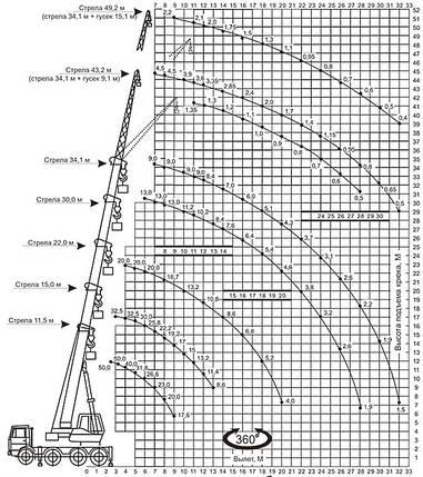 Автокран ГАЛИЧАНИН КС-64713-2 на шасси МЗКТ-700600, фото 2