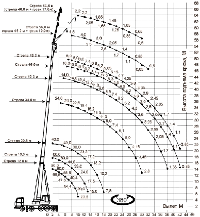 Автокран ГАЛИЧАНИН КС-74713 на шасси МЗКТ-790200, фото 2