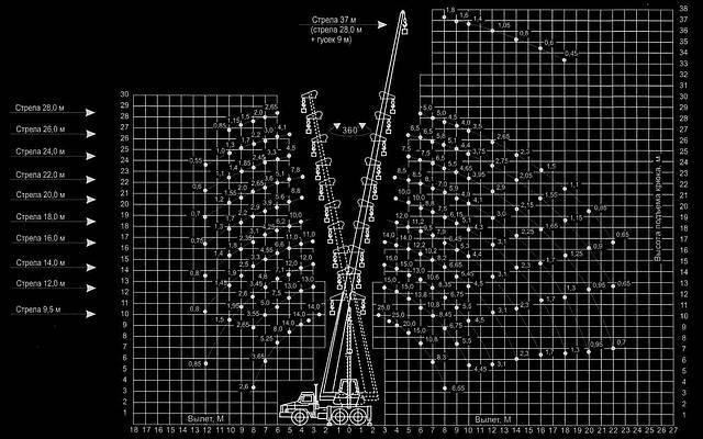 Автокран «КЛИНЦЫ» КС-55713-3К-3 на базе УРАЛ-5557, фото 2