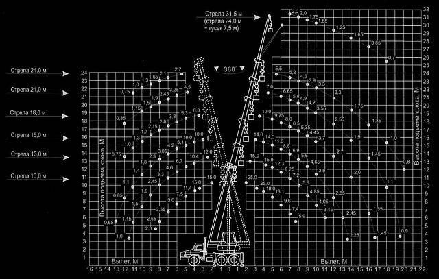 Автокран «КЛИНЦЫ» КС-55713-3К-2 на базе УРАЛ-5557, фото 2