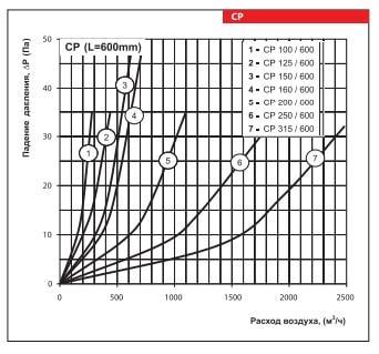 Диаграмма шумоглушителей Вентс СР