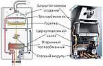 Ремонт двухконтурного газового котла