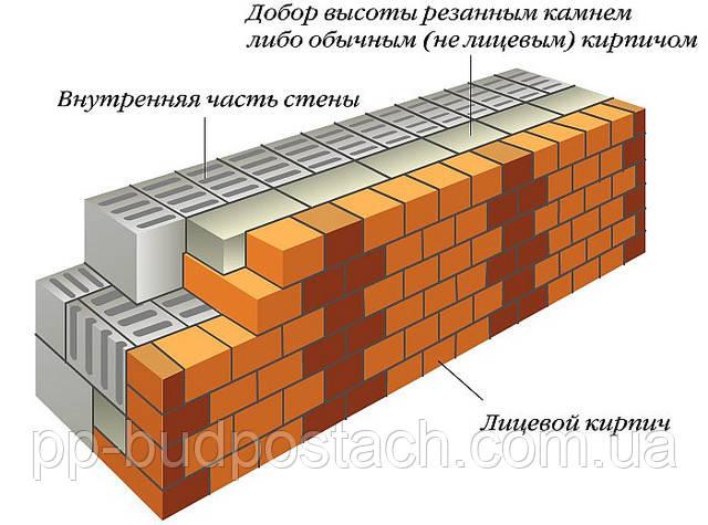 Кирпич: .общие требования к кладке