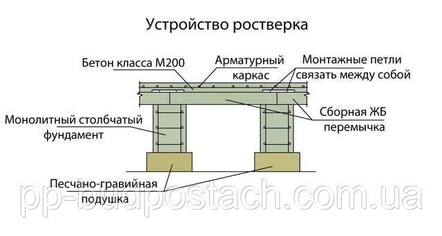 Как строятся незаглубленные несущие конструкции