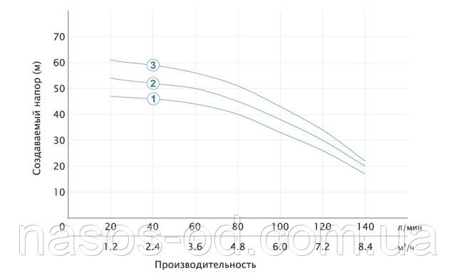 Мощность характеристики насос глубинный центробежный для скважины Aquatica Dongyin 777492