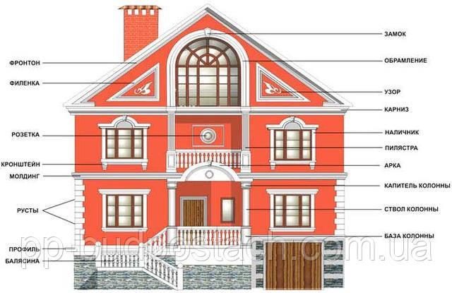 Основные элементы зданий.