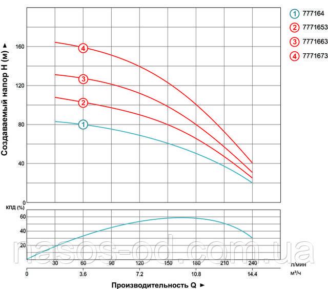 Мощность производительность характеристики насоса глубинного центробежного для скважины Aquatica Dongyin 777164