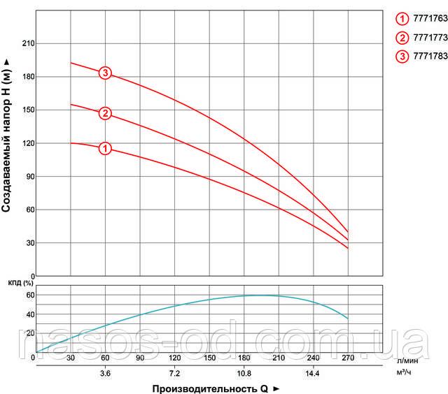 Мощность производительность характеристики насоса глубинного центробежного для скважины Aquatica Dongyin трехфазный 7771783