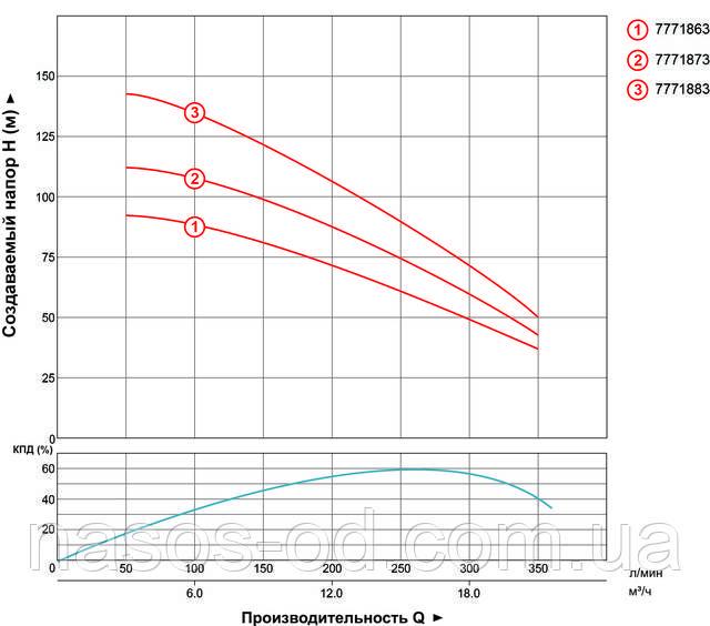 Мощность производительность характеристики насоса глубинного центробежного для скважины Aquatica Dongyin 7771873