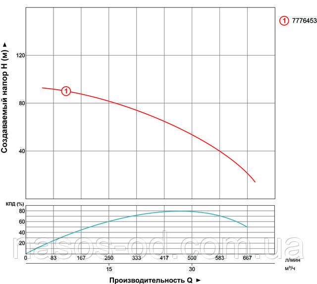 Мощность производительность характеристики насоса глубинного центробежного для скважины Aquatica Dongyin трехфазный