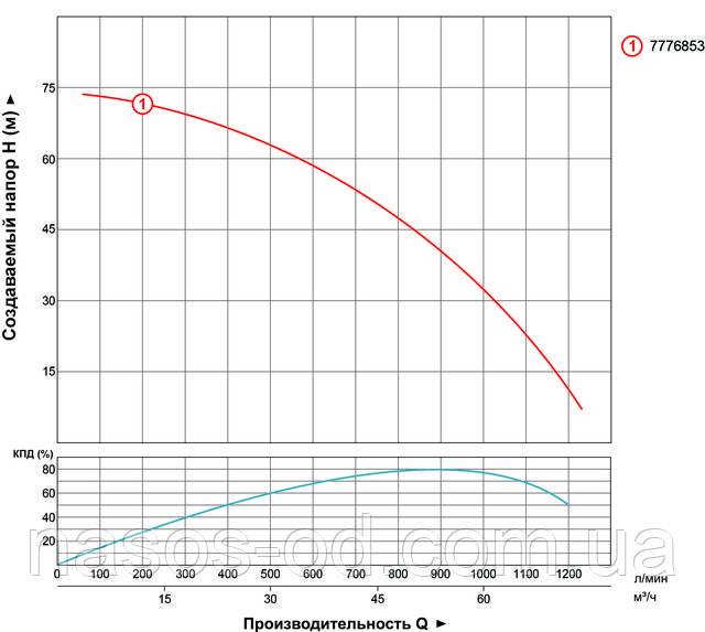 Мощность производительность характеристики насоса глубинного центробежного для скважины Aquatica Dongyin трехфазный 7776853