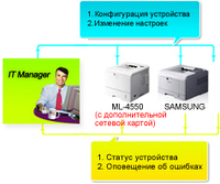 Samsung ML-4551NDR. Описание.