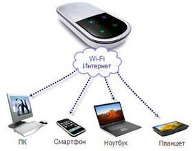 Мобильные 3G Wi-Fi роутеры (Rev A)(Rev B)