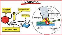 Общая концепция сварки TIG.