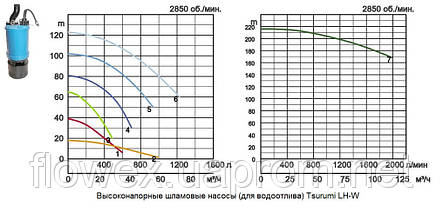 Насос дренажный высоконапорный Tsurumi тип LH-W311W, фото 2