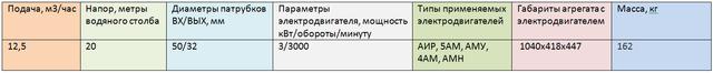 насос АХ50-32-125