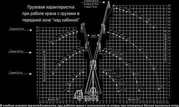 Автокран «КЛИНЦЫ» КС-55713-5К на базе КАМАЗ-43118, фото 3