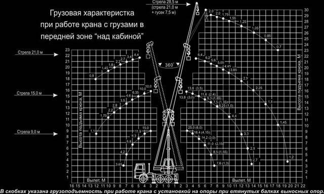 Стреловой автокран на базе МАЗ-6303А3 «КЛИНЦЫ» КС-55713-6К , фото 2