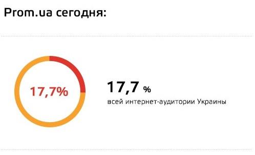 Торговому центру в интернете Prom.ua исполнилось 6 лет!
