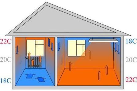 схема распределения тепла при обычном обогреве и при использовании ИК обогревателя