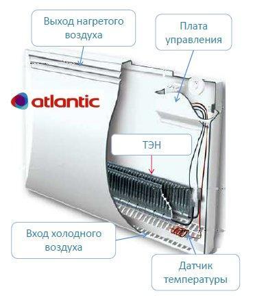 Електричні конвектори atlantic
