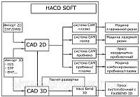 Программное обеспечение CAD/CAM для удаленного ПК HACO, Бельгия