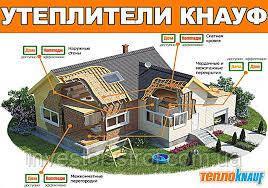 Утеплитель Knauf