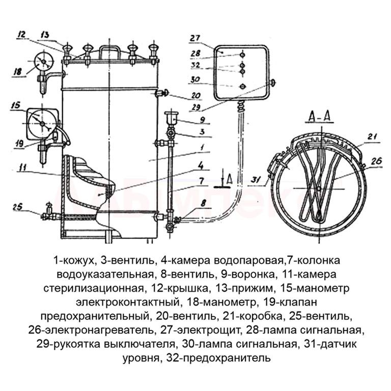 Инструкция по работе с паровым стерилизатором