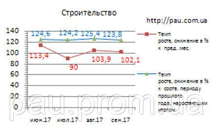 Рынок строительства в Украине: обзор 9/2017