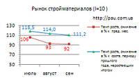 Рынок строительных материалов Украины: обзор 9/2017