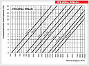 Регулятор расхода воздуха ВЕНТС РРВ 600х600, фото 3