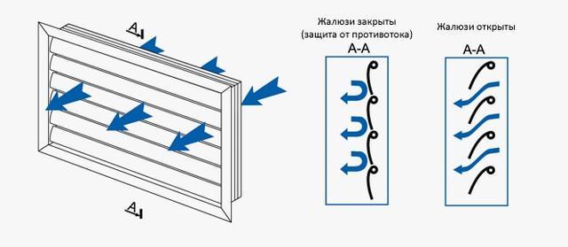 Распределение воздушного потока гравитационной решетки