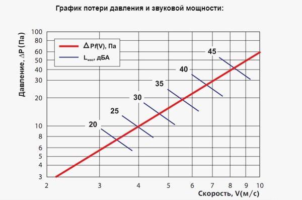 График потери давления и звуковой мощности Вентс ГР