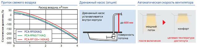 Приток свежего воздуха, дренажный насос и автоматическая скорость вентилятора