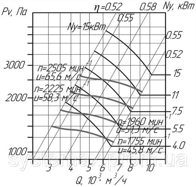 ВПЦ 6-45-5 (ВРП 120-45-5) аэродинамические характеристики