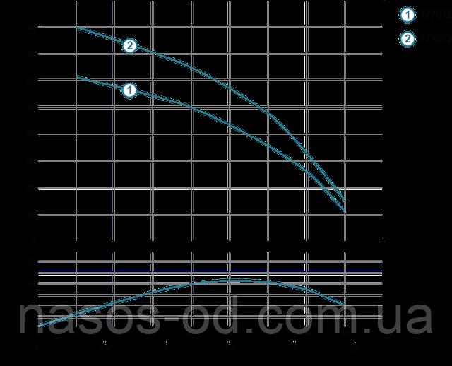 Мощность график глубинный центробежный насос для скважины Aquatica Dongyin 777072