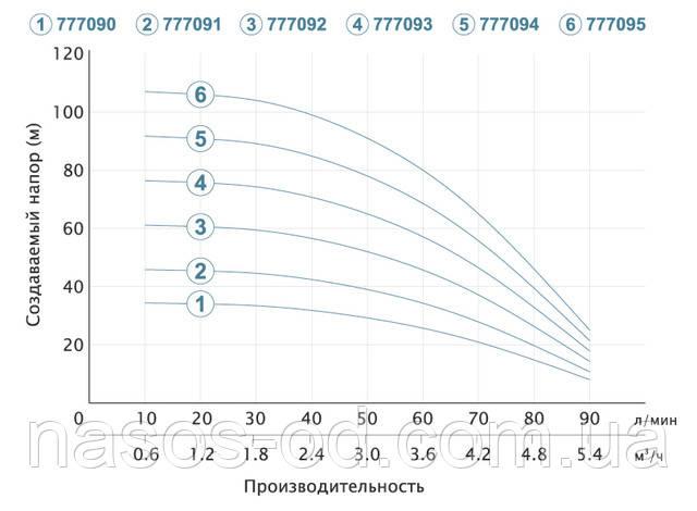 Мощность производительность характеристики насоса глубинного центробежного для скважины Aquatica Dongyin 777095