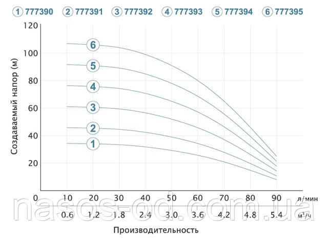 Мощность график глубинный центробежный насос для скважины Aquatica Dongyin 777390