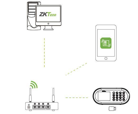 ZKTeco D1 - система табельного учета времени работ