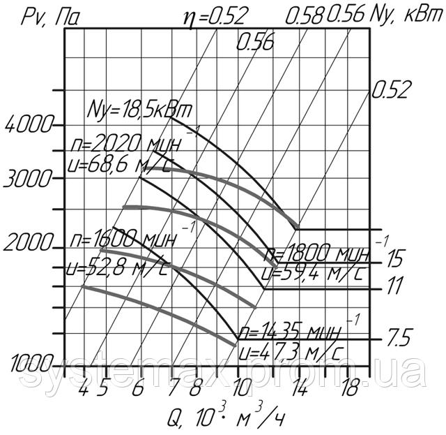 Вентилятор пиловий ВЦП 6-45 №6,3 (ВРП 120-45 №6,3) аеродинамічна характеристика