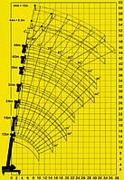 Параметры и характеристики стреловых полноповоротных автокранов