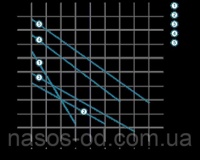 Мощность производительность характеристики насоса глубинного шнекового для скважины Aquatica Dongyin 777201