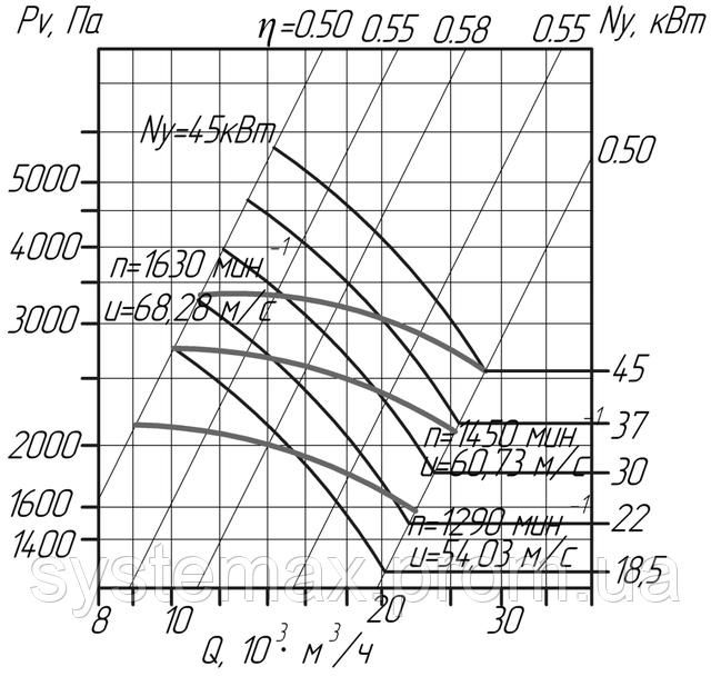 ВЦП 6-45 №8 (ВРП 120-45 №8) аэродинамическая характеристика