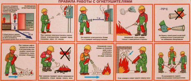 как работает углекислотный огнетушитель
