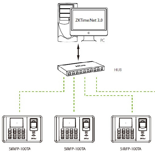 Подключение системы учета времени к сети
