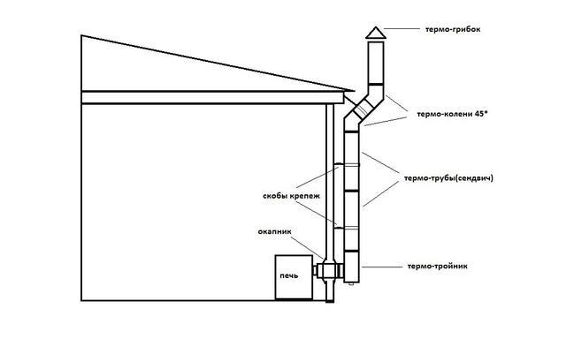 Выбор дымохода из нержавейки сэндвич труба для дымохода от производителя